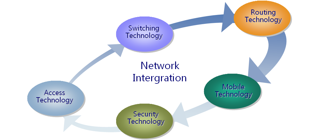 network intergration